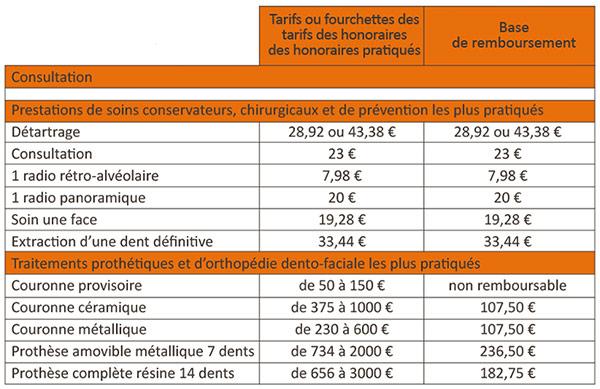 Honoraires Conventionnes - Cabinet Dentaire du Pays Blanc - Saint Molf guérande